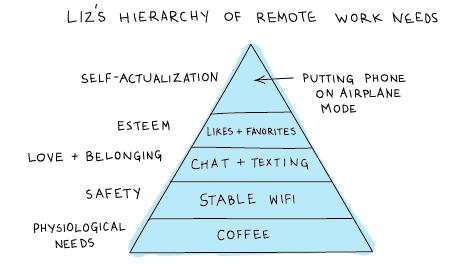 Liz-Hierarchy-of-Remote-Work-Needs