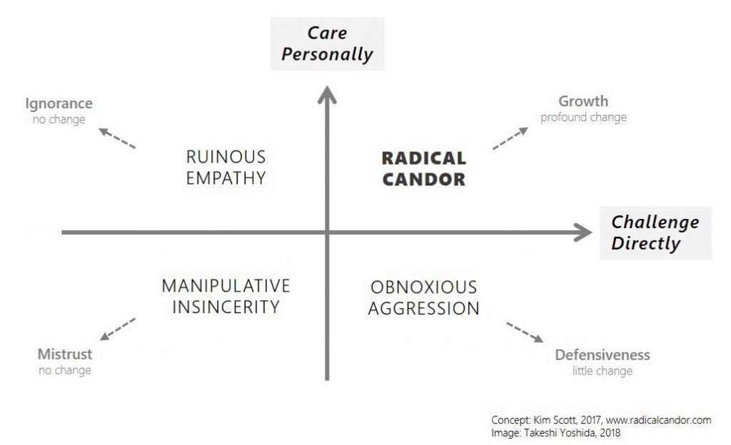 Radical candor in constructive criticism