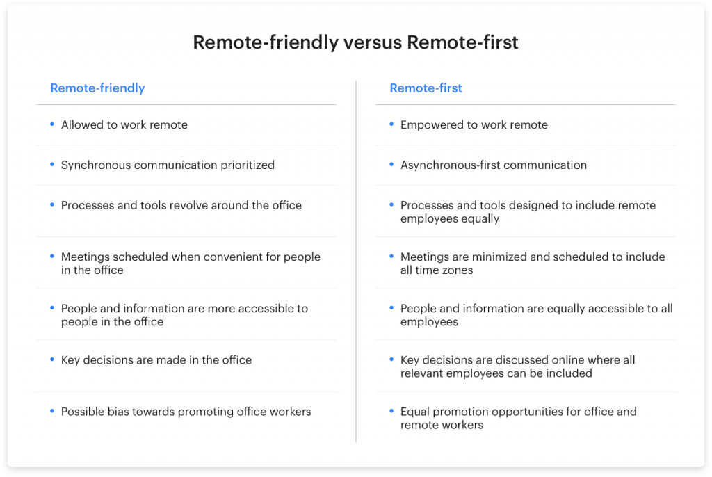 table of differences: remote-friendly vs. remote-first