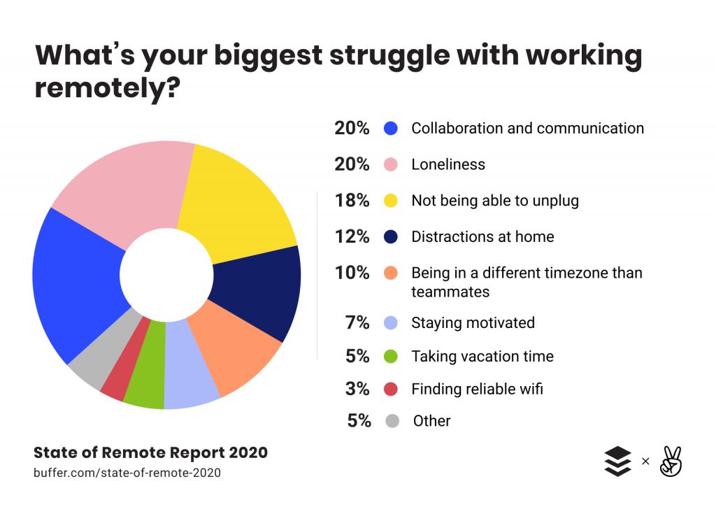 remote work challenges pie chart