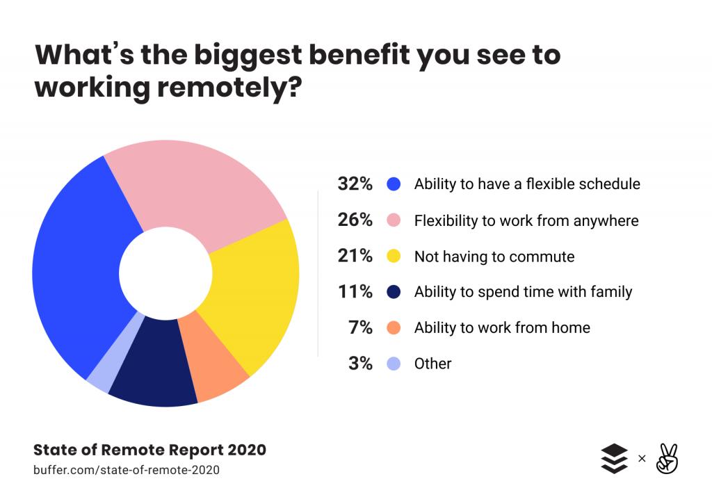 working remotely benefits pie chart