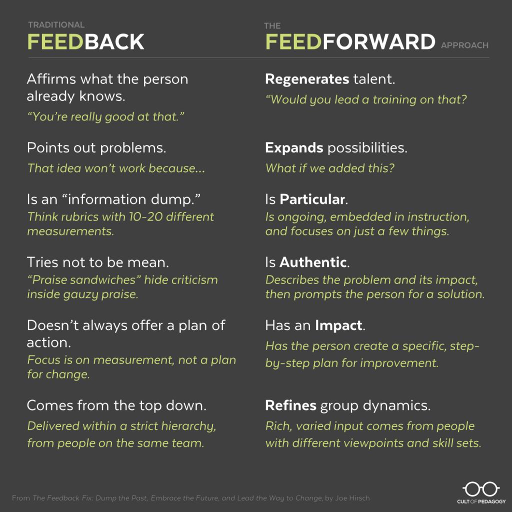 Feedforward-Chart