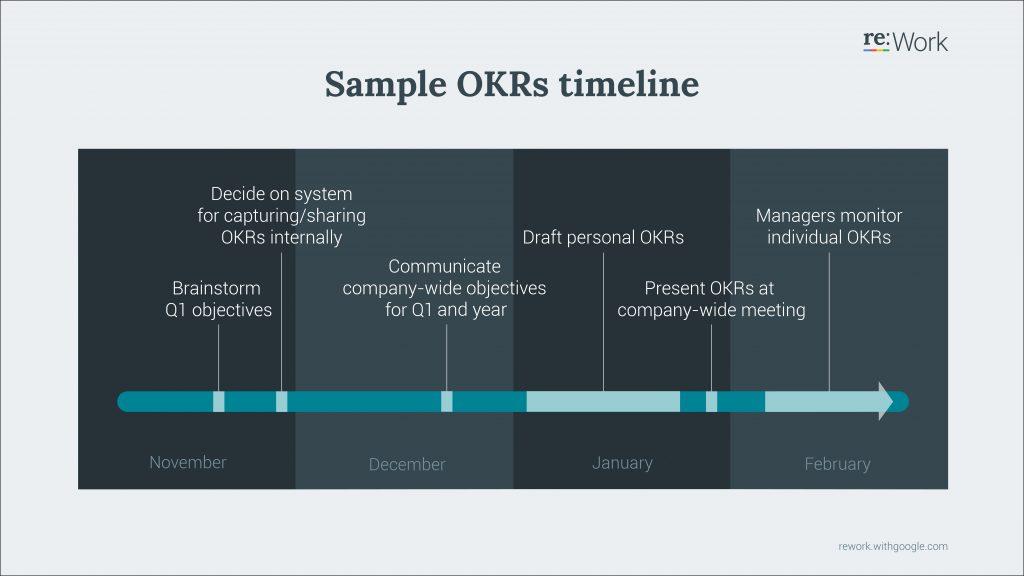 Sample OKR timeline