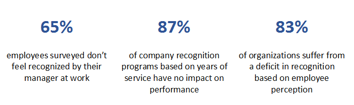 employee recogntion in performance management cycle