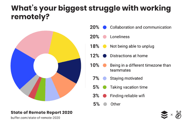 Challenages-of-Work-From-Home