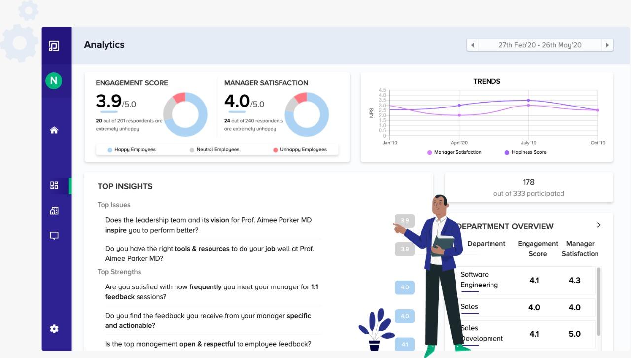 Peoplebox employee engagement software