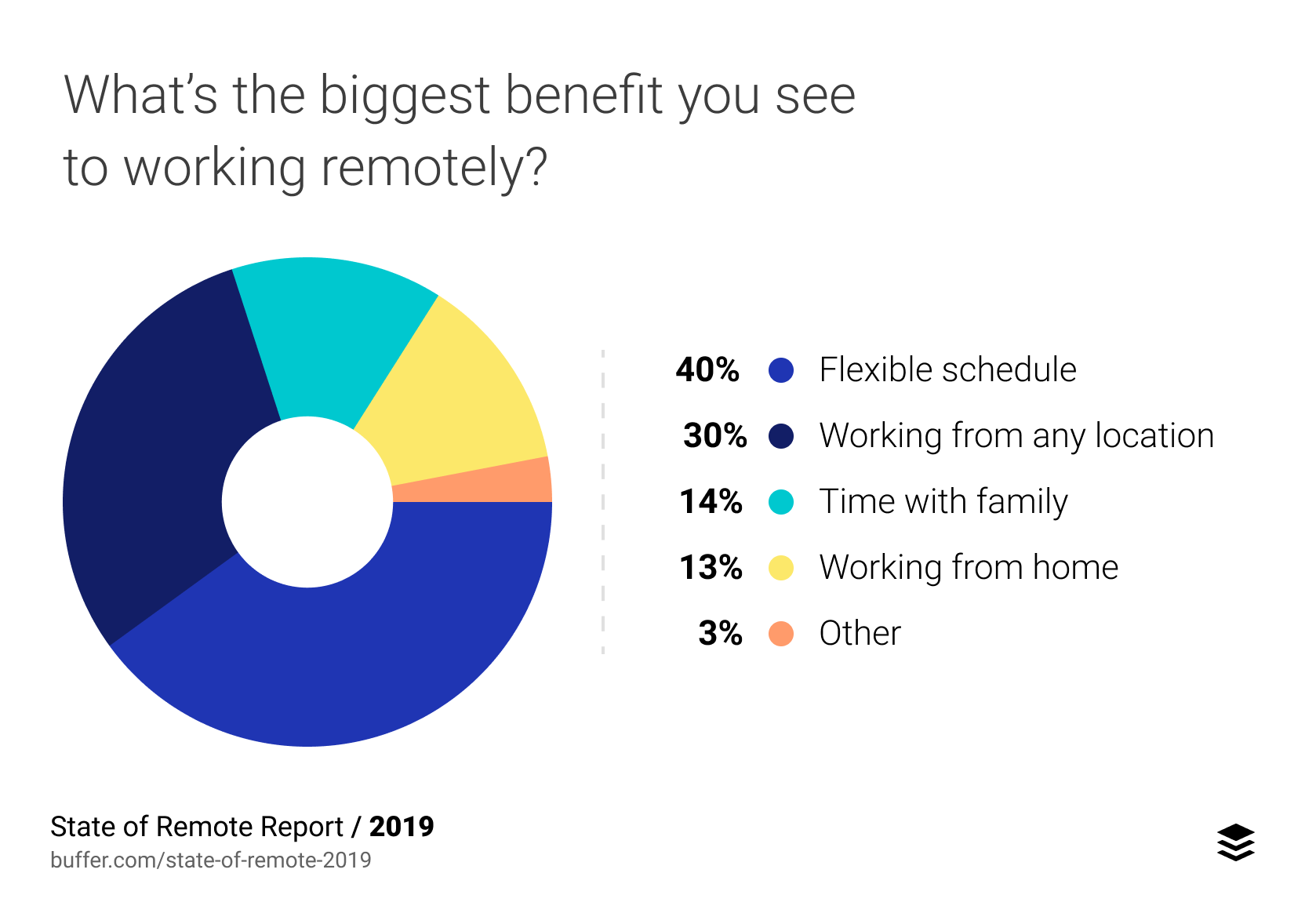 biggest-benefit-of-working-remotely-2019