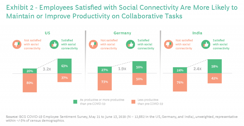 Work from productivity - Social