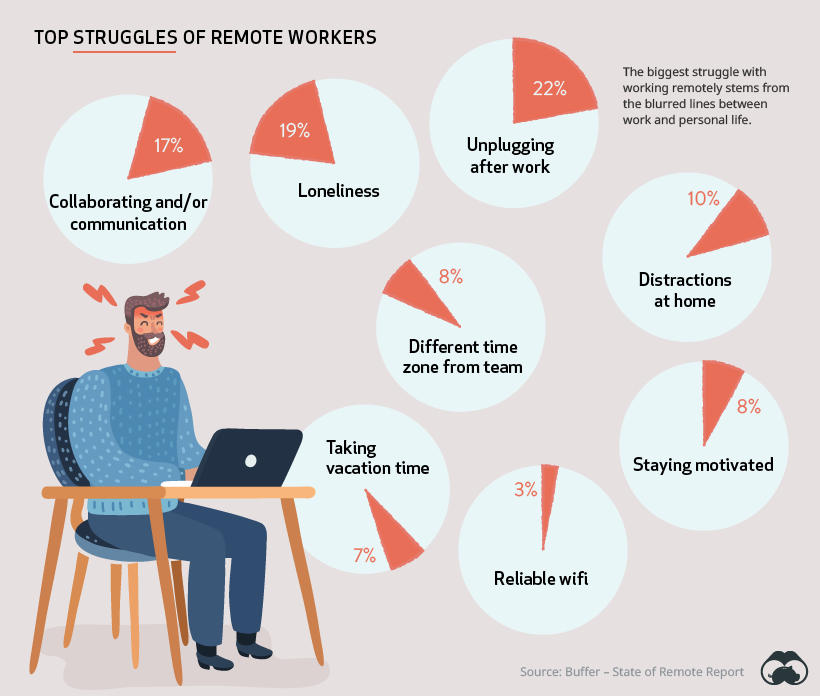 Work from Home - top issues